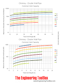Flue Liner Sizing Chart Chimney Sizing Chart Wood Stove