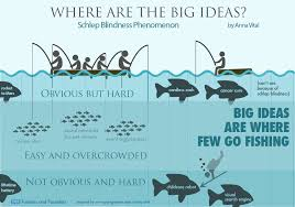 where are the big ideas schlep blindness infographic where are the big ideas schlep blindness infographic