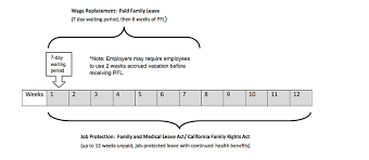 Fmla Cfra Pdl Chart Paternity Leave For Fmla Cfra Eligible Dads Timeline