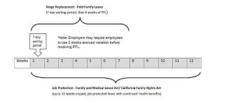 Fmla Cfra Chart Paternity Leave For Fmla Cfra Eligible Dads Timeline