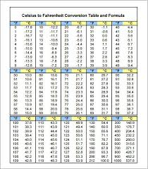 Printable Celsius To Fahrenheit Chart 71 Unbiased Celsius To Ferinheight Chart