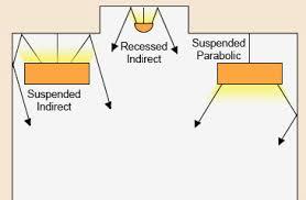 parabolic light fixtures office lighting. Pendant-parabolic-indirect-lighting-diagram Parabolic Light Fixtures Office Lighting I