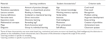 Effective Learning Techniques From Cognitive And Educational