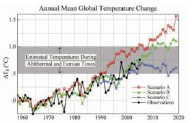 tips for writing an effective greenhouse effect and global warming the greenhouse effect and global warming written essays