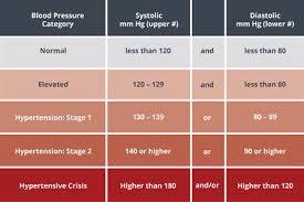New High Blood Pressure Chart Hypertension High Blood Pressure