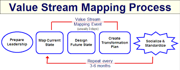 Stream Analysis Chart Value Stream Mapping Steps Of The Value Stream Mapping
