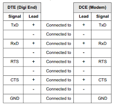 knowledge base article rs 422 cabling pin outs for portserver ts use the chart below as a guide for eia 422 modem wiring