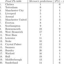 true final premier league table
