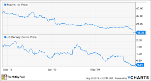 Heres What Macys And J C Penney Executives Are Saying