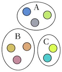 Disjoint Venn Diagram Example Disjoint Sets Wikipedia
