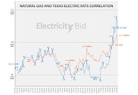 Texas Electricity Bid