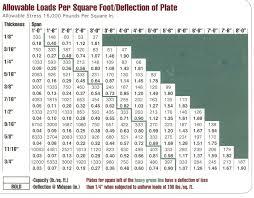 Aluminum Plate Aluminum Plate Load Capacity
