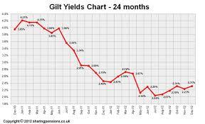 Long Gilt Chart 15 Years Gilt Yields Chart December 2012