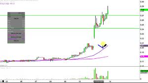 Rnn Stock Chart Rnn Stock Chart Technical Analysis For 02 13 17