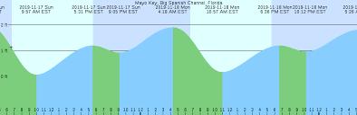 Peel Point Nunavut Tide Chart