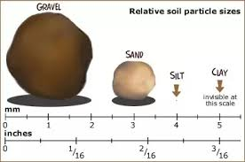 Sand Silt Clay Size Chart What Is The Difference Between Sand Silt Clay Loam And