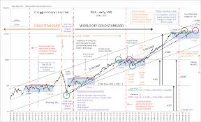 Dow 30 Chart Volatility Is Normal Europeancrisis Chart Stock Charts