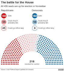Us House Chamber Seating Chart A Really Simple Guide To The Us Mid Terms Bbc News