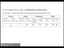 International Value Chart Indian And International Place Value Chart Grade 4 Youtube