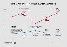 Nike Vs Adidas Who Owns The Market Highsnobiety