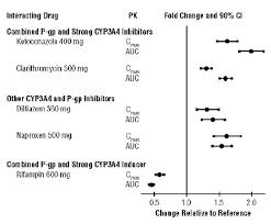 Eliquis Apixaban Tablets Uses Dosage Side Effects