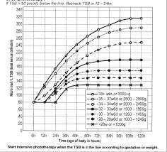 Figure 4 From Phototherapy And Exchange Transfusion For