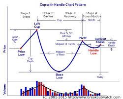 Candlestick Pattern Recognition Algorithm
