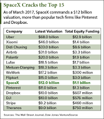 Will Spacex Stock Hit The Market In 2017