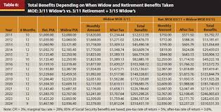 Social Security Age Payout Chart Journal When To Start Collecting Social Security Benefits A