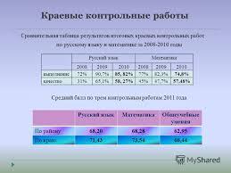 Презентация на тему П Малиновка августа г  6 Краевые контрольные работы