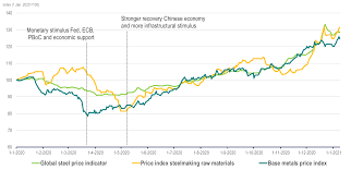 The price of iron ore, which traded around $ 172 per ton, is well below may's high of $ 237. Support For Metal Prices In 2021 Insights