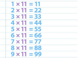 Computer science questions and answers. Multiplication Charts 1 12 1 100 Free And Printable Prodigy Education