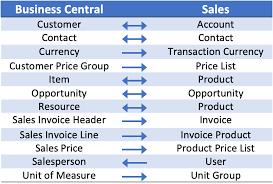 Erp Chart D365 Integration Chart Erp Software Blog