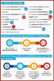 Comorbidités: 1,5 million de Belges listés «prioritaires» pour la  vaccination! - Édition digitale de Liège