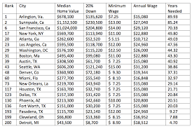 list of minimum wage jobs minimum wage workers and homeownership construction citizen