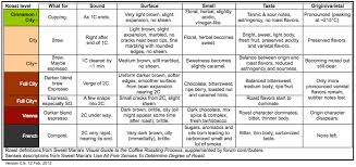 Roasting Guideline Charts Current Knowledge Summary