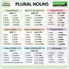 Best 25+ Irregular plural nouns ideas on Pinterest | Irregular ...