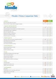 Create Comparison Chart Online Moodle Totara Comparison Chart Pages 1 2 Text Version