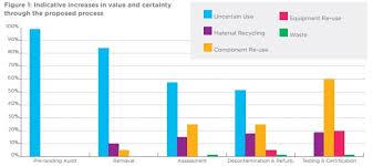 Decom World Regulation And Policy