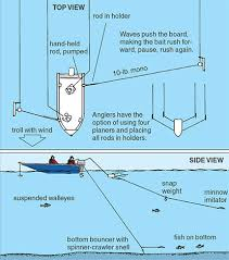 Snap Weights Trolling Depth Chart Planer Boards For Trolling Walleyes Incorporates A Blend Of