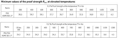 Astm Equivalent Material Chart A335 P91 P91 Material Sa335 P91 Astm A335 P91