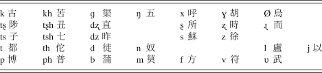 In this section, you will get the most useful learning tips about chinese phonetics. Toward Modern Mandarin Part Vi A Phonological History Of Chinese