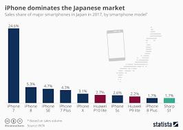 Japan Population Chart Chart Iphone Dominates The Japanese Market Statista