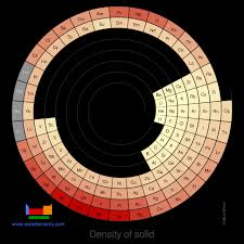 Periodic Table Of Elements Density Chart Webelements Periodic Table Periodicity Density Of Solid