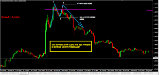 Forex 5 Min Trading Strategy 5 Minutes Trading