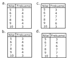 Maybe you would like to learn more about one of these? Soal Statistika Kelas 8 Studi Indonesia