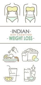 Best Indian Diet Chart For Weight Loss Veg Non Veg