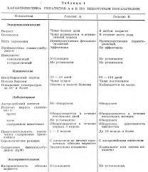 Диагностика и дифференциальная диагностика циррозов печени  Дифференциальная диагностика гепатита и цирроза печени таблица