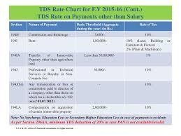 Tds Applicability Chart Demand Correction Recent Judicial Pronouncements Ppt