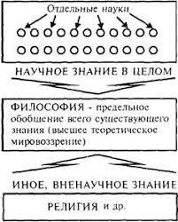 Философия Конспект лекций Автор составитель Якушев А В Янко  2 Можно выделить следующие особенности философского знания